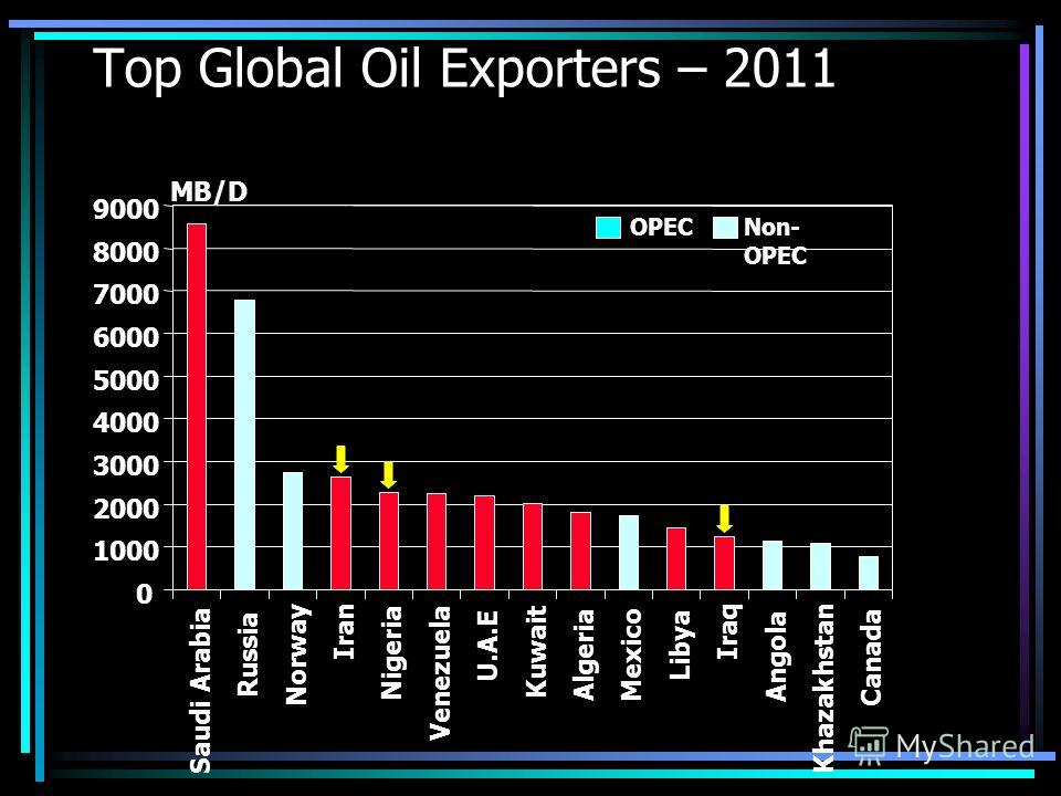 Top Global Oil Exporters – 2011 0 1000 2000 3000 4000 5000 6000 7000 8000 9000 Saudi Arabia Russia Norway Iran Nigeria Venezuela U.A.E Kuwait Algeria Mexico Libya Iraq Angola Khazakhstan Canada MB/D Non- OPEC OPEC