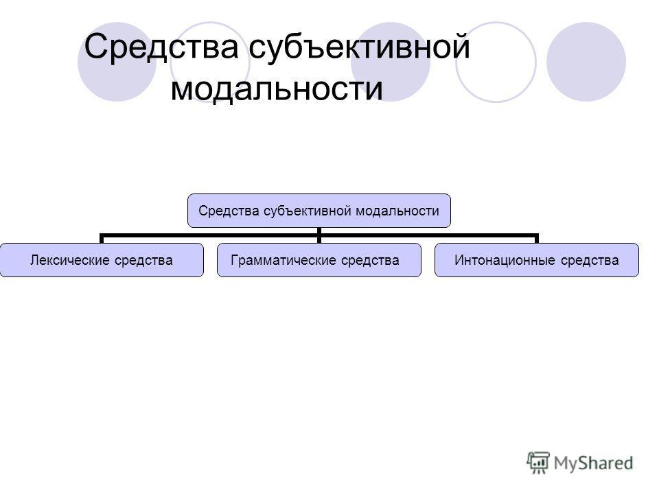 Средства субъективной модальности Лексические средства Грамматические средства Интонационные средства