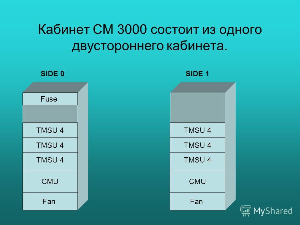 Кабинет СМ 3000 состоит из одного двустороннего кабинета. CMU Fan Fuse TMSU 4 SIDE 0SIDE 1 CMU Fan TMSU 4