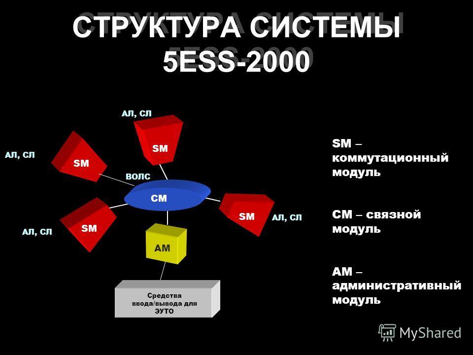 ВОЛС АЛ, СЛ Средства ввода/вывода для ЭУТО SM AM CM СТРУКТУРА СИСТЕМЫ 5ESS-2000 SM – коммутационный модуль СМ – связной модуль АМ – административный модуль