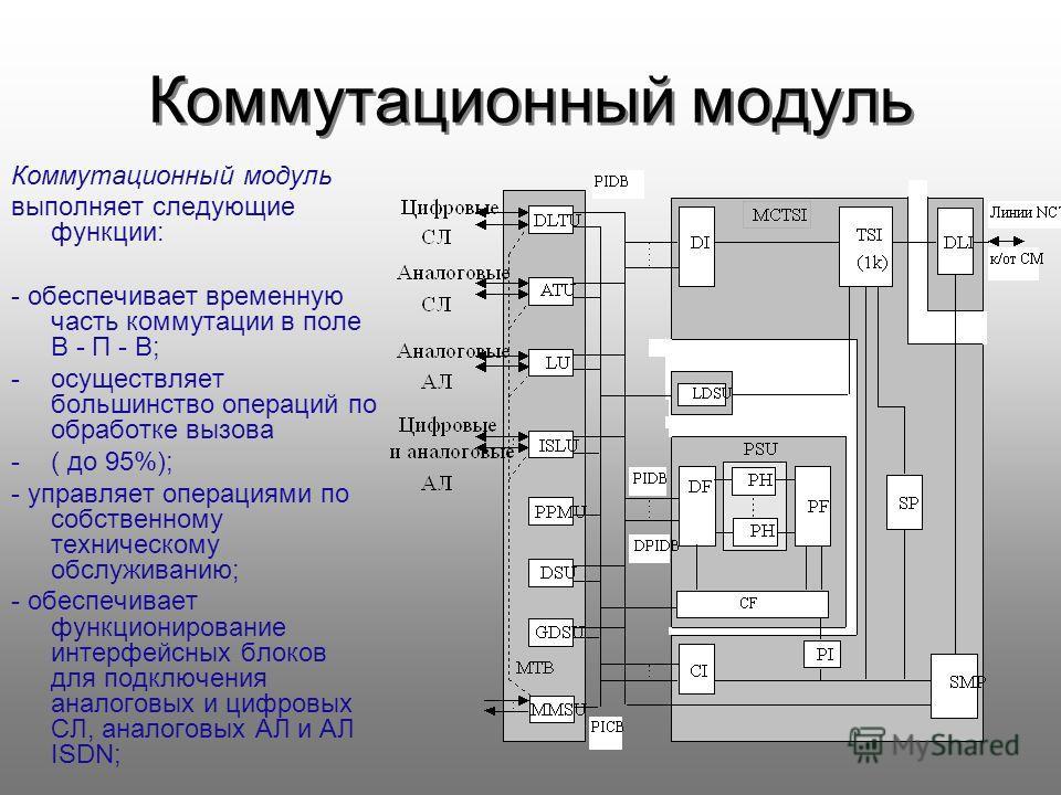 Коммутационный модуль выполняет следующие функции: - обеспечивает временную часть коммутации в поле В - П - В; -осуществляет большинство операций по обработке вызова -( до 95%); - управляет операциями по собственному техническому обслуживанию; - обес