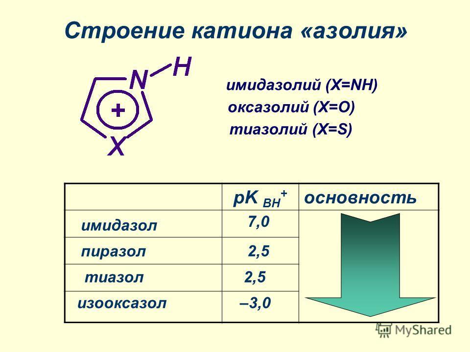 Строение катиона «азолия» pK BH + основность имидазолий (X=NH) оксазолий (X=O) тиазолий (X=S) имидазол пиразол тиазол изооксазол 7,0 2,5 –3,0