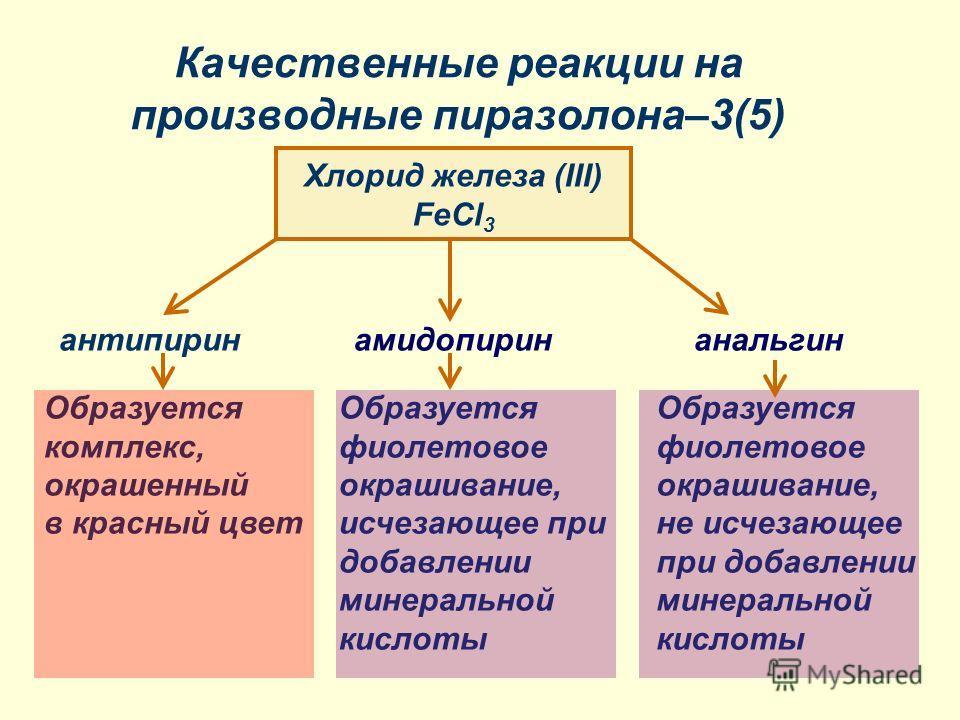 Качественные реакции на производные пиразолона–3(5) Хлорид железа (III) FeCl 3 амидопиринанальгинантипирин Образуется комплекс, окрашенный в красный цвет Образуется фиолетовое окрашивание, исчезающее при добавлении минеральной кислоты Образуется фиол