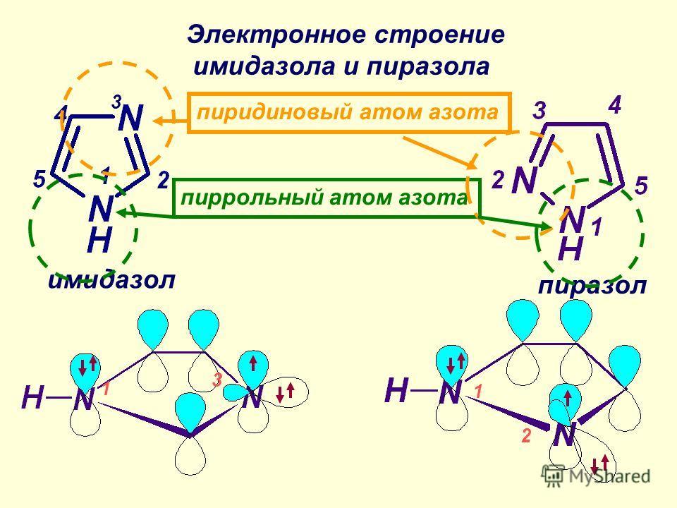 имидазол пиразол Электронное строение имидазола и пиразола пиррольный атом азота пиридиновый атом азота 3 1 1 2 3