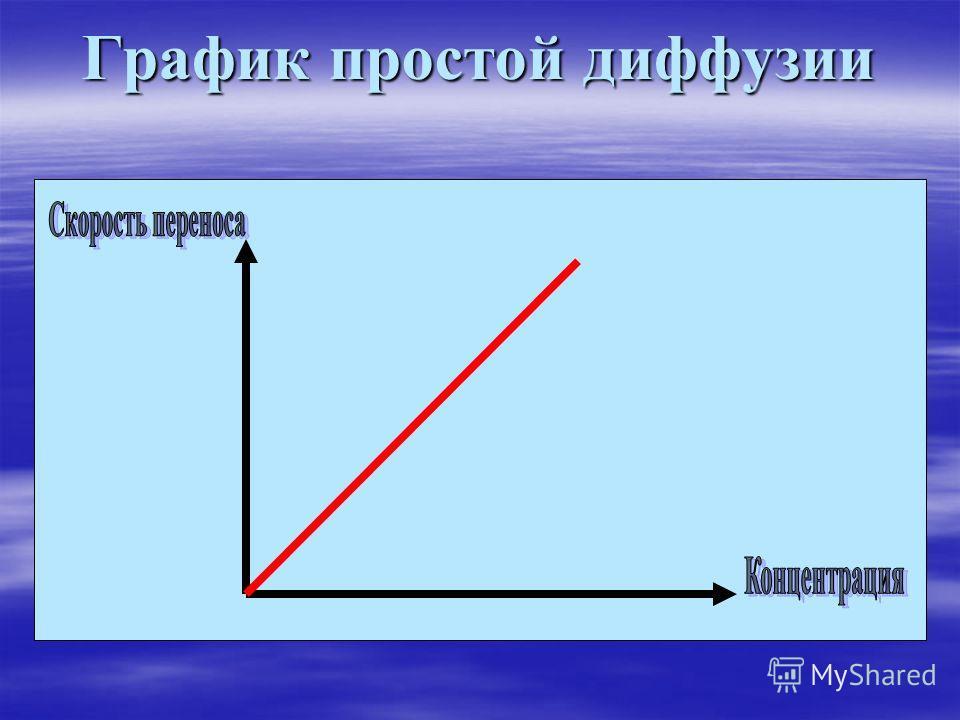 График простой диффузии