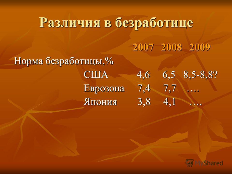 Различия в безработице 2007 2008 2009 2007 2008 2009 Норма безработицы,% США 4,6 6,5 8,5-8,8? США 4,6 6,5 8,5-8,8? Еврозона 7,4 7,7 …. Еврозона 7,4 7,7 …. Япония 3,8 4,1 …. Япония 3,8 4,1 ….