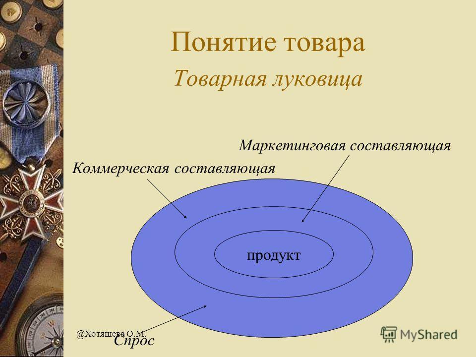@Хотяшева О.М. Понятие товара Товарная луковица Маркетинговая составляющая Коммерческая составляющая продукт Спрос