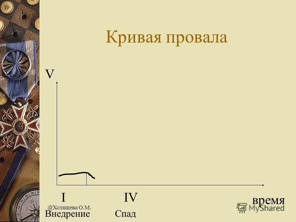 @Хотяшева О.М. Кривая провала V время I IV Внедрение Спад