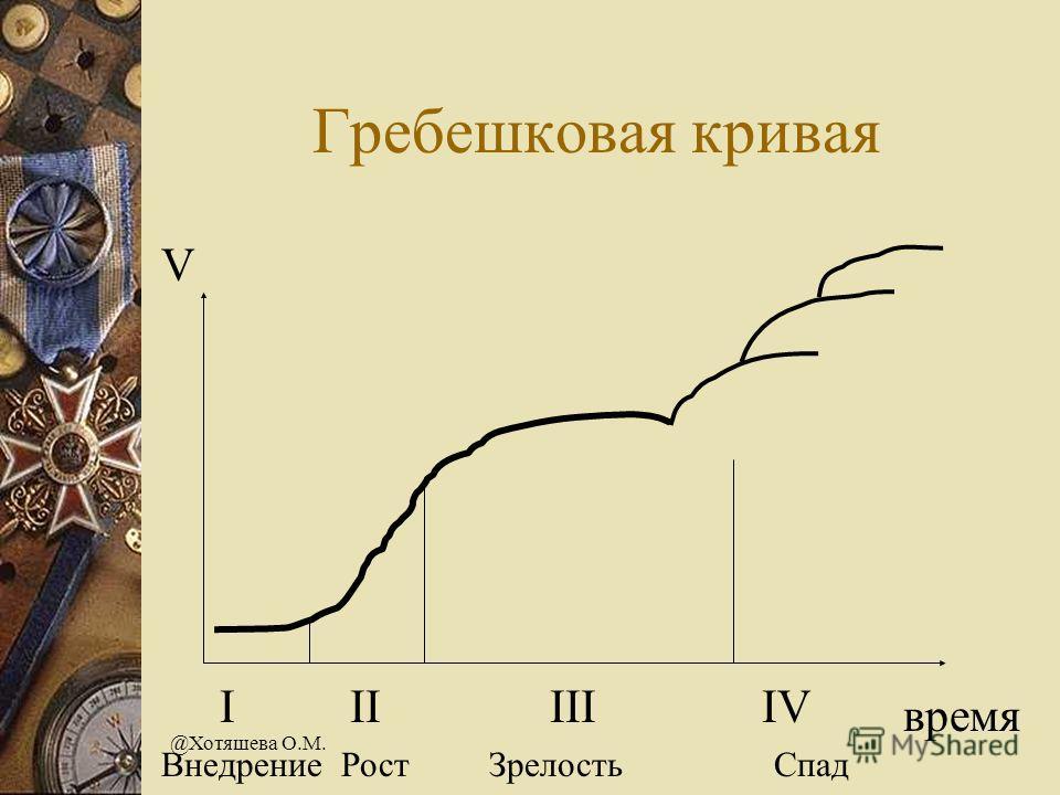 @Хотяшева О.М. Гребешковая кривая V время I II III IV Внедрение Рост Зрелость Спад