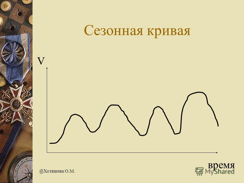 @Хотяшева О.М. Сезонная кривая V время