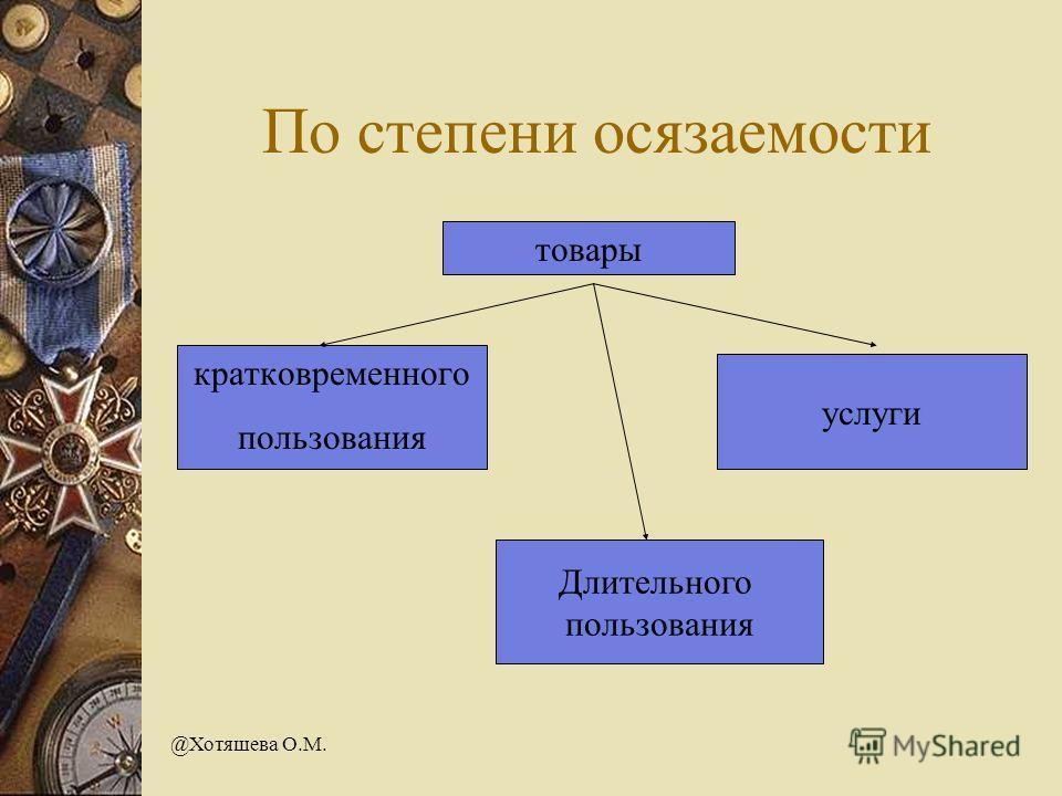 @Хотяшева О.М. По степени осязаемости товары кратковременного пользования Длительного пользования услуги