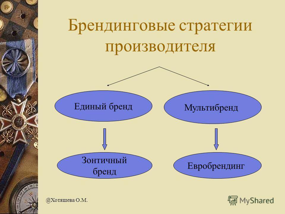 @Хотяшева О.М. Брендинговые стратегии производителя Единый бренд Мультибренд Зонтичный бренд Евробрендинг
