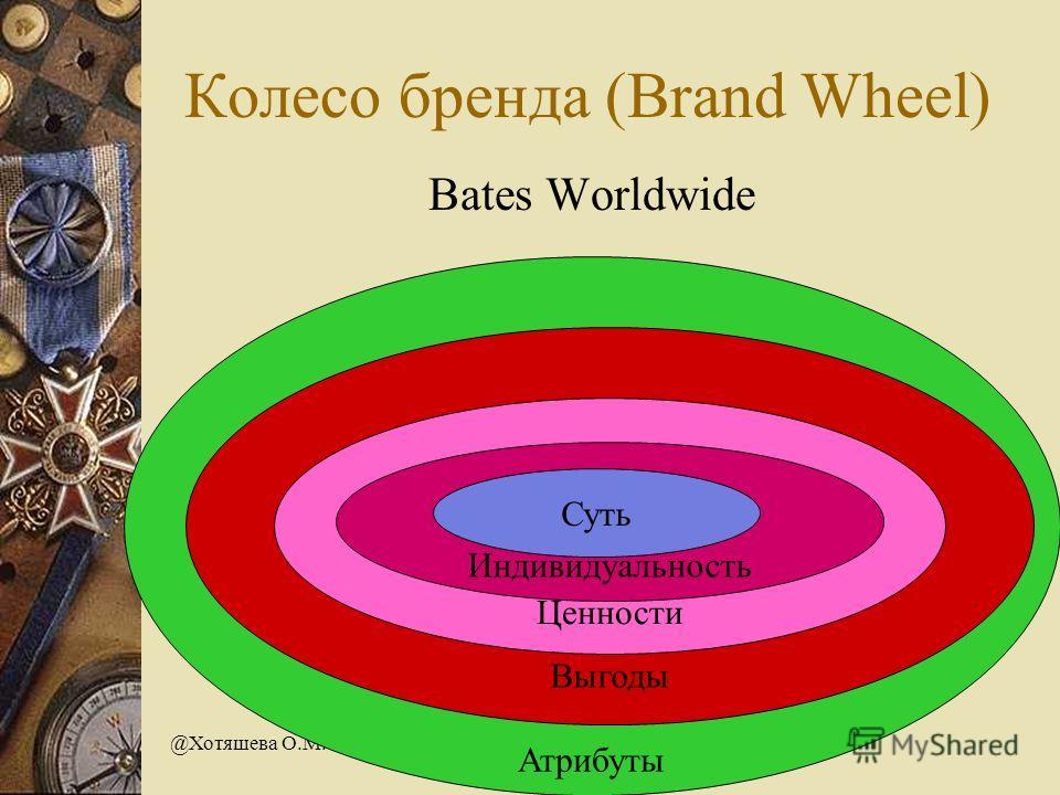 @Хотяшева О.М. Колесо бренда (Brand Wheel) Bates Worldwide Атрибуты Выгоды Ценности Индивидуальность Суть