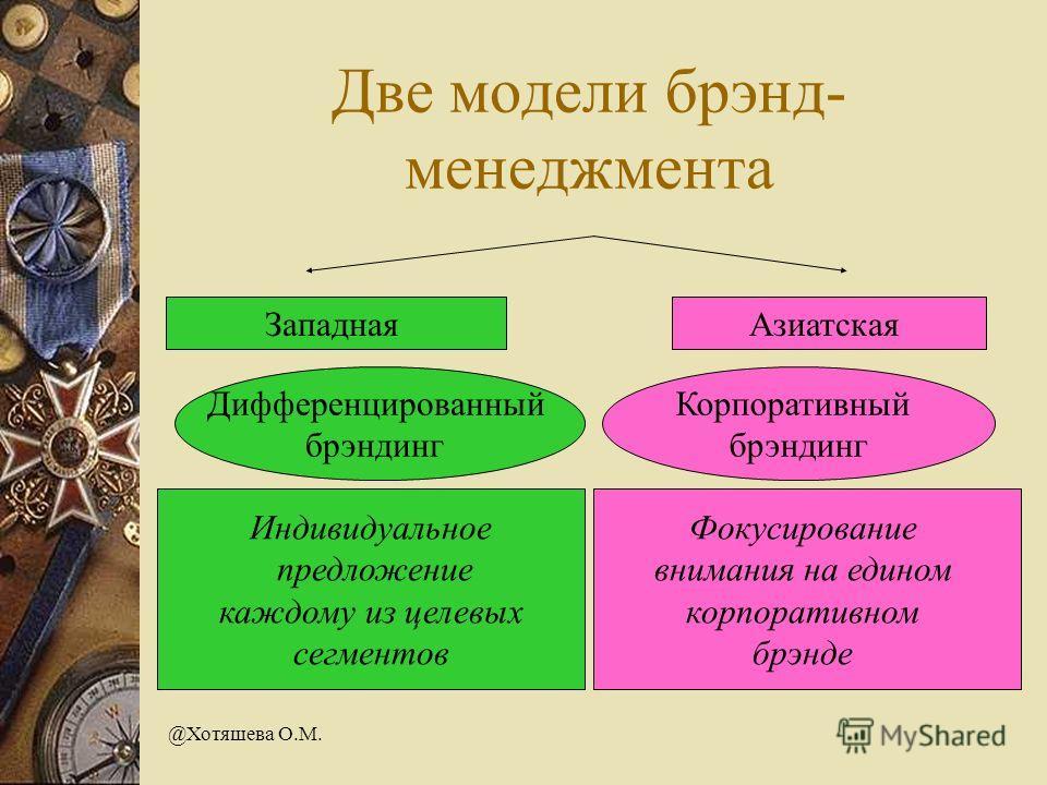 @Хотяшева О.М. Две модели брэнд- менеджмента ЗападнаяАзиатская Дифференцированный брэндинг Корпоративный брэндинг Индивидуальное предложение каждому из целевых сегментов Фокусирование внимания на едином корпоративном брэнде