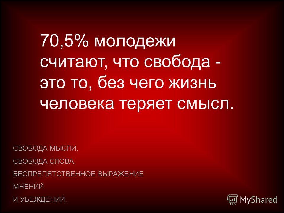 70,5% молодежи считают, что свобода - это то, без чего жизнь человека теряет смысл. СВОБОДА МЫСЛИ, СВОБОДА СЛОВА, БЕСПРЕПЯТСТВЕННОЕ ВЫРАЖЕНИЕ МНЕНИЙ И УБЕЖДЕНИЙ.