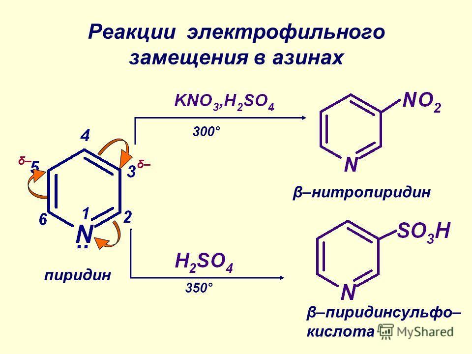 Реакции электрофильного замещения в азинах δ– β–нитропиридин 300° 350° β–пиридинсульфо– кислота пиридин