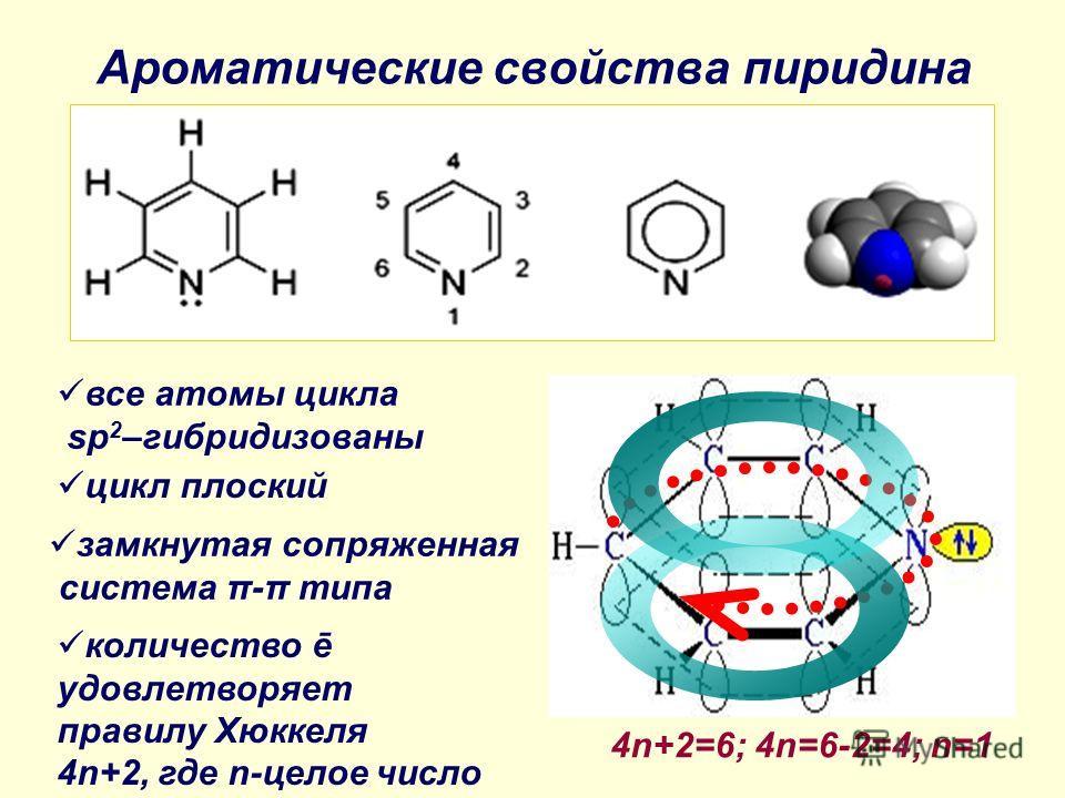 Ароматические свойства пиридина все атомы цикла sp 2 –гибридизованы цикл плоский замкнутая сопряженная система π-π типа количество ē удовлетворяет правилу Хюккеля 4n+2, где n-целое число 4n+2=6; 4n=6-2=4; n=1
