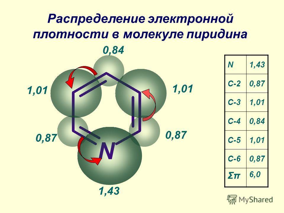 Распределение электронной плотности в молекуле пиридина 0,87 0,84 0,87 1,01 1,43 N C-20,87 C-31,01 C-40,84 C-51,01 C-60,87 Σπ 6,0 1,43
