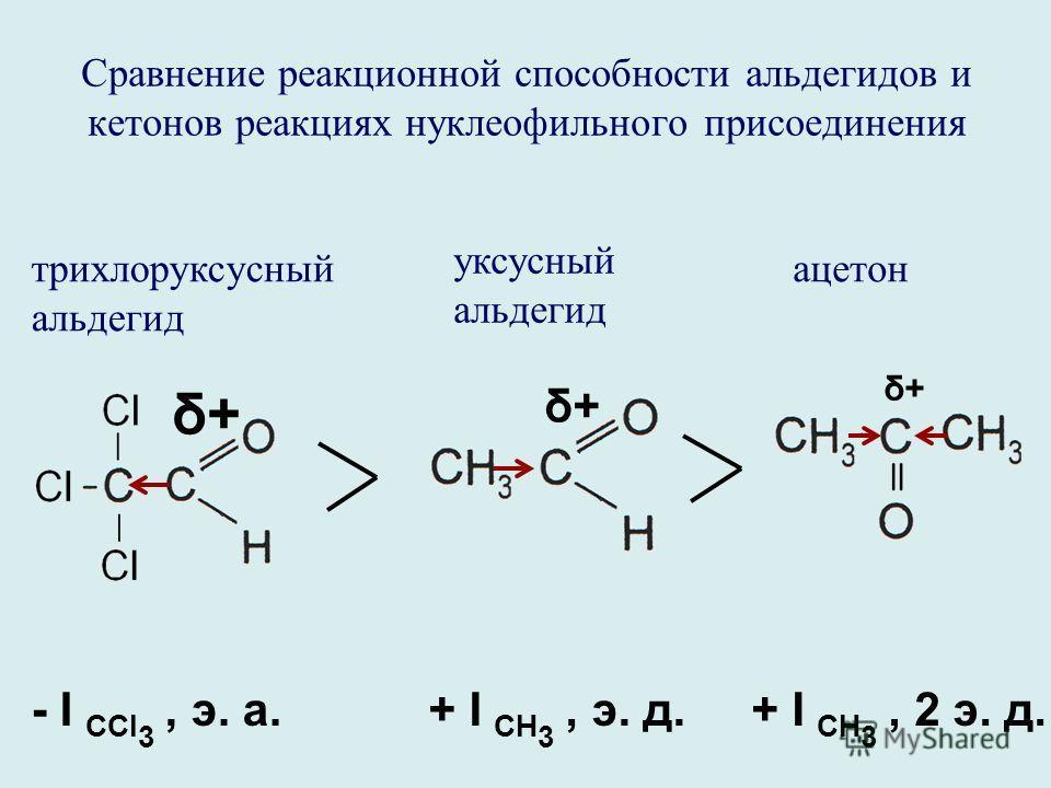 Сравнение реакционной способности альдегидов и кетонов реакциях нуклеофильного присоединения трихлоруксусный альдегид уксусный альдегид ацетон δ+δ+ δ+δ+ δ+δ+ - I CCl 3, э. а.+ I CH 3, э. д.+ I CH 3, 2 э. д.