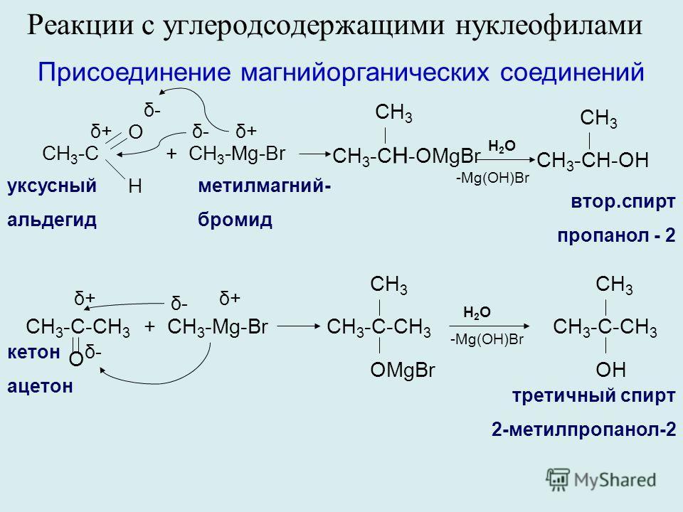 Реакции с углеродсодержащими нуклеофилами Присоединение магнийорганических соединений уксусный альдегид CH 3 -С O H δ-δ- δ+δ+ CH 3 -C H -OMgBr CH 3 H2OH2O CH 3 -CH-OH CH 3 -Mg(OH)Br втор.спирт пропанол - 2 + СH 3 -Mg-Br δ-δ-δ+δ+ метилмагний- бромид +