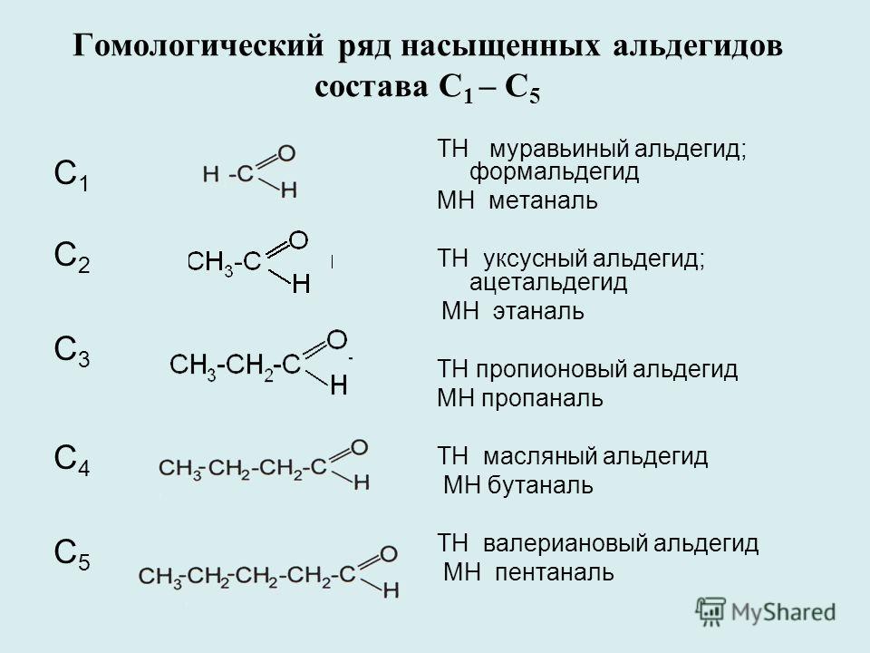 Гомологический ряд насыщенных альдегидов состава С 1 – С 5 С1С1 С2С2 С3С3 С4С4 С5С5 ТН муравьиный альдегид; формальдегид МН метаналь ТН уксусный альдегид; ацетальдегид МН этаналь ТН пропионовый альдегид МН пропаналь ТН масляный альдегид МН бутаналь Т
