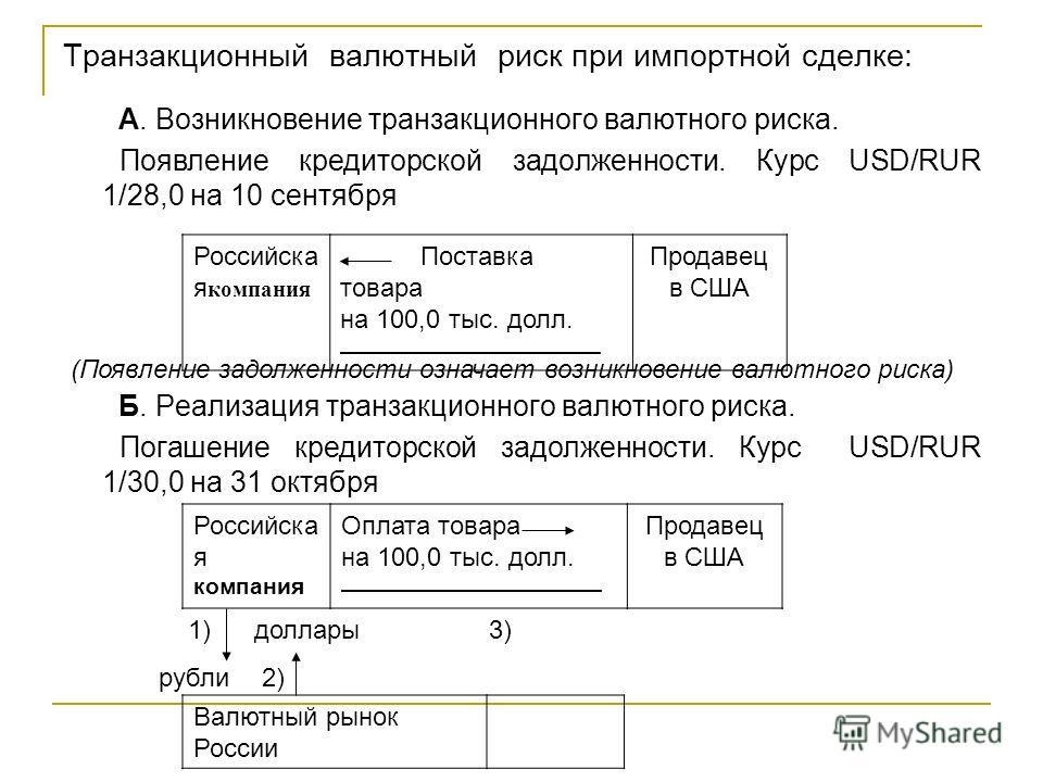 риск при импортной сделке: