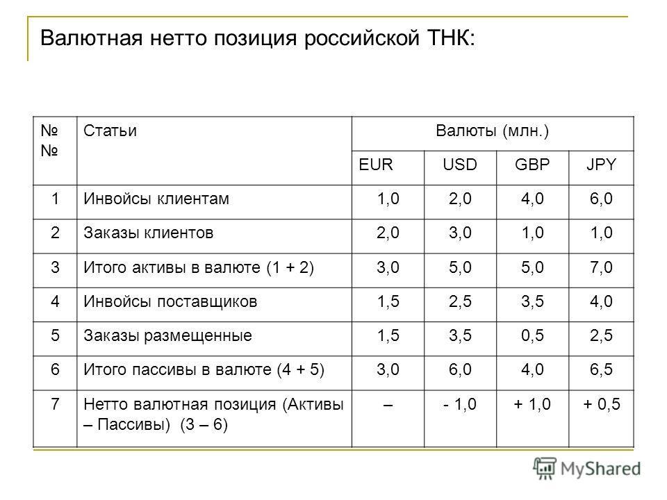 Валютная нетто позиция российской ТНК: СтатьиВалюты (млн.) EURUSDGВPJPY 1Инвойсы клиентам1,02,04,06,0 2Заказы клиентов2,03,01,0 3Итого активы в валюте (1 + 2)3,05,0 7,0 4Инвойсы поставщиков1,52,53,54,0 5Заказы размещенные1,53,50,52,5 6Итого пассивы в