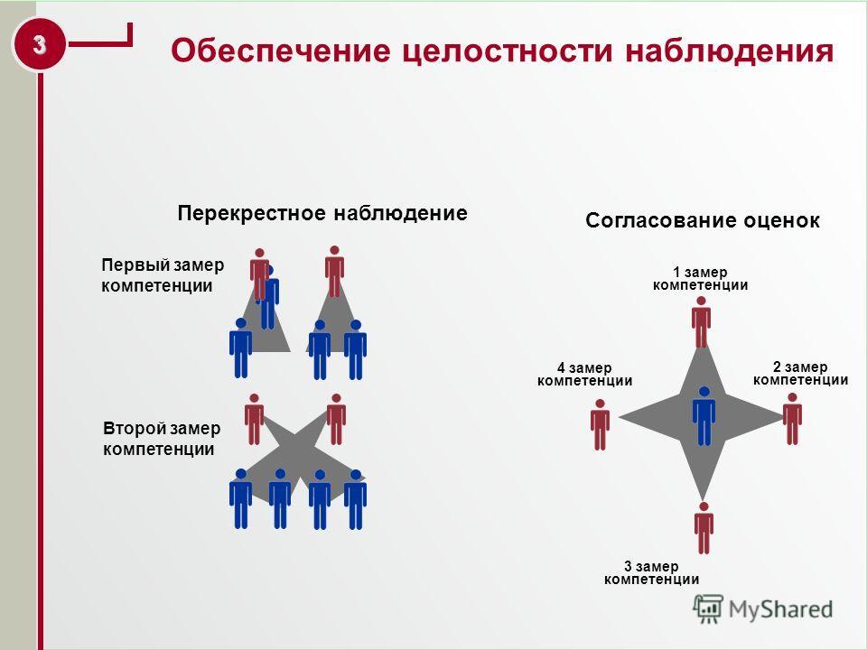 2 Структура Ассессмент-Центра бизнес-симуляции, упражнения, тесты 1.Деловая игра: бизнес-симуляции, упражнения, тесты Участники проявляют компетенции. Наблюдатели фиксируют поведение участников, пользуясь специальными индикаторами. индивидуально с ка