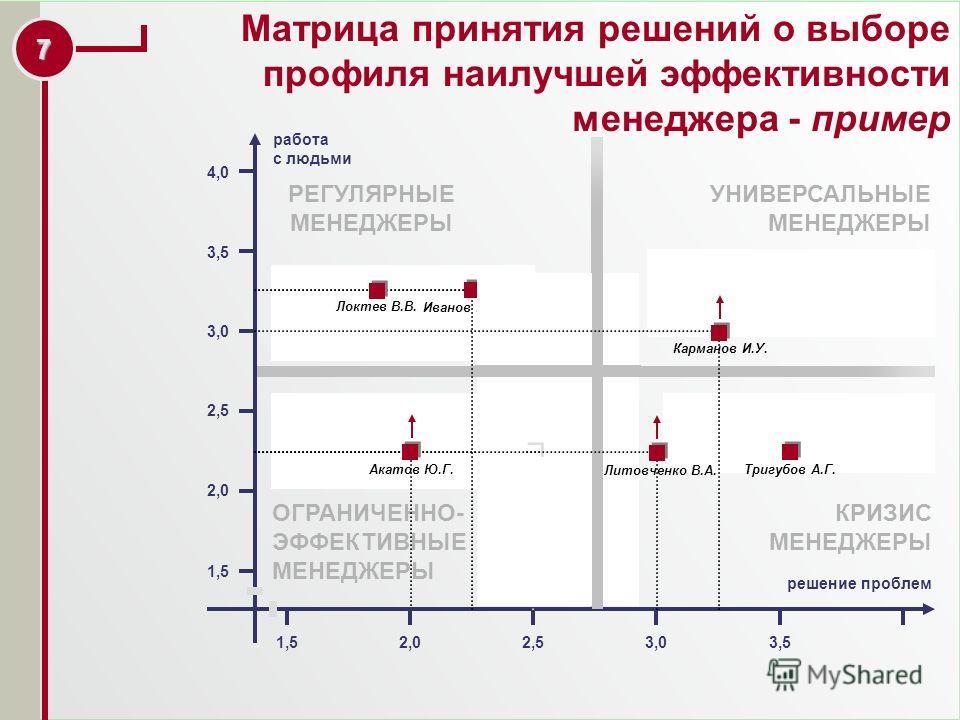 6 Группа А – «золотой кадровый резерв». Возможно назначение на вышестоящие позиции в ближайшее время. Рекомендуется активное развитие на основе индивидуального профиля компетенций для подготовки на ключевые руководящие позиции. Группы В и C – «кадров