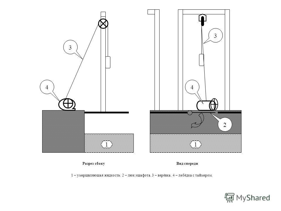 11 2 3 3 44 Разрез сбокуВид спереди 1 – умерщвляющая жидкость. 2 – люк эшафота. 3 – верёвка. 4 – лебёдка с таймером.