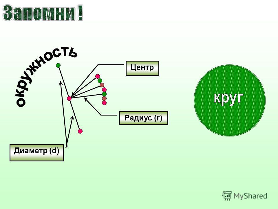 Центр Радиус (r) Диаметр (d)