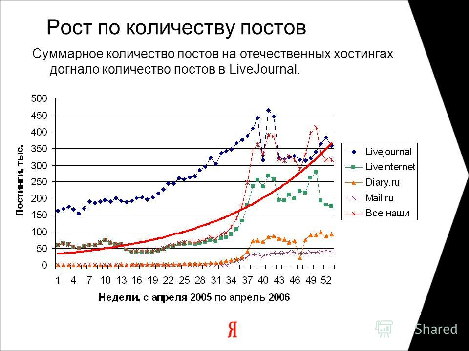 Рост по количеству постов Суммарное количество постов на отечественных хостингах догнало количество постов в LiveJournal.
