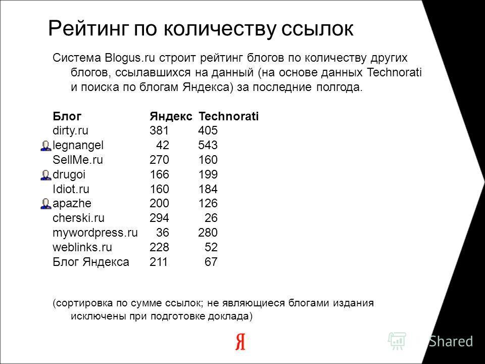 Рейтинг по количеству ссылок Система Blogus.ru строит рейтинг блогов по количеству других блогов, ссылавшихся на данный (на основе данных Technorati и поиска по блогам Яндекса) за последние полгода. БлогЯндексTechnorati dirty.ru 381405 legnangel 4254