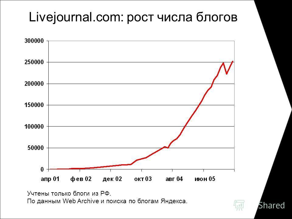 Livejournal.com: рост числа блогов Учтены только блоги из РФ. По данным Web Archive и поиска по блогам Яндекса.
