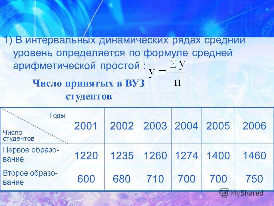 1) В интервальных динамических рядах средний уровень определяется по формуле средней арифметической простой : Годы Число студентов 200120022003200420052006 Первое образо- вание 122012351260127414001460 Второе образо- вание 600680710700 750 Число прин