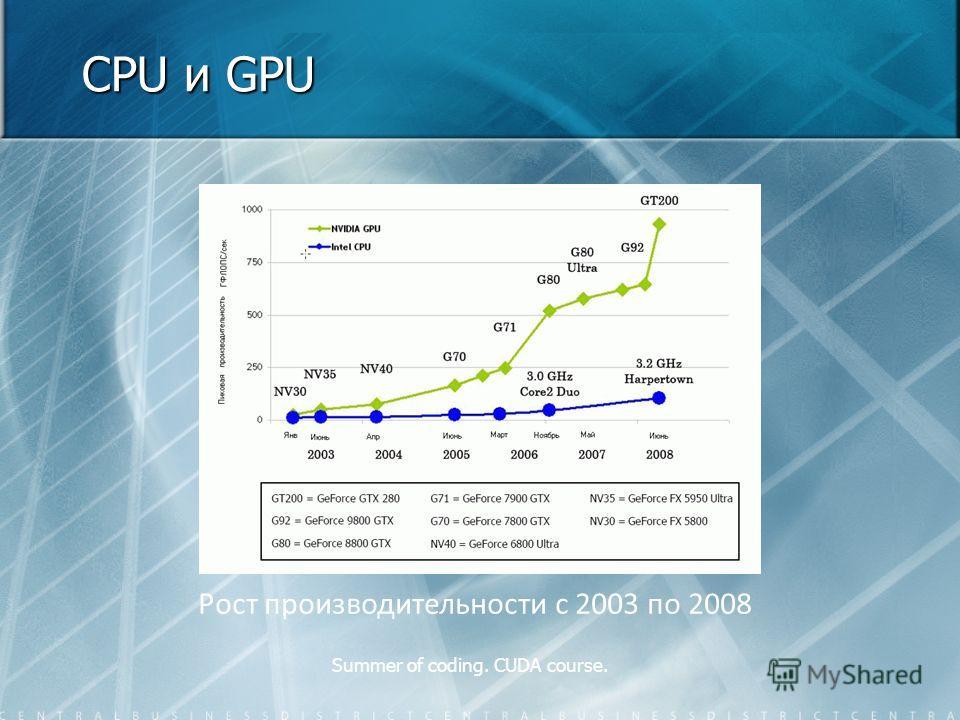 Summer of coding. CUDA course. CPU и GPU Рост производительности с 2003 по 2008