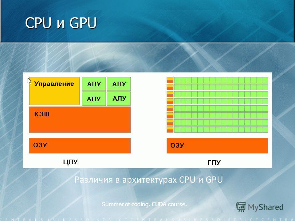 Summer of coding. CUDA course. CPU и GPU Различия в архитектурах CPU и GPU