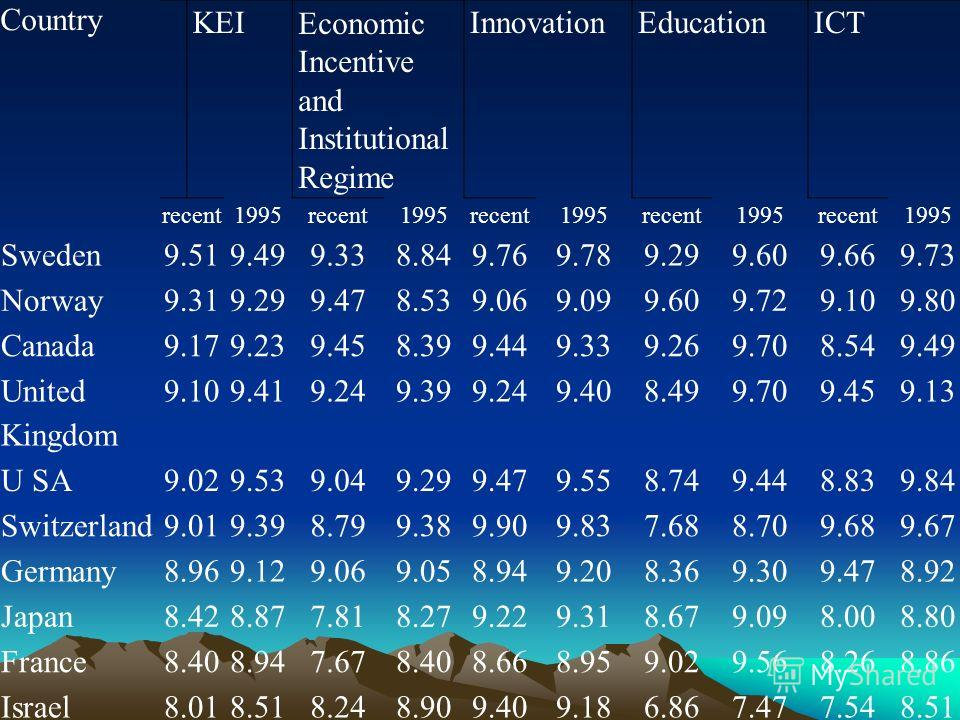 Country KEIEconomic Incentive and Institutional Regime InnovationEducationICT recent1995recent1995recent1995recent1995recent1995 Sweden9.519.499.338.849.769.789.299.609.669.73 Norway9.319.299.478.539.069.099.609.729.109.80 Canada9.179.239.458.399.449