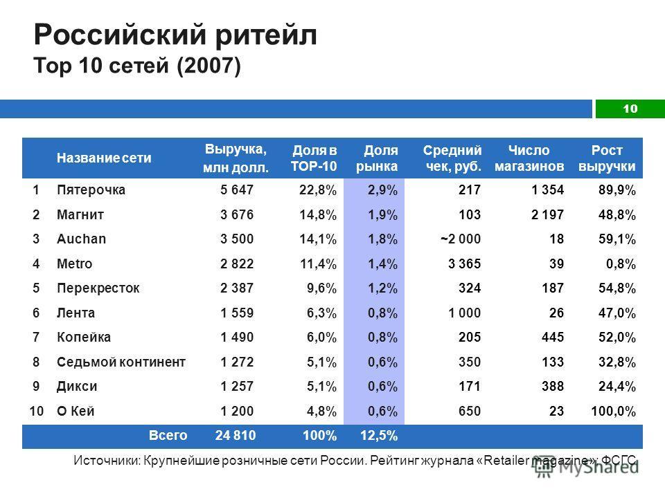 10 Российский ритейл Top 10 сетей (2007) Название сети Выручка, млн долл. Доля в ТОР-10 Доля рынка Средний чек, руб. Число магазинов Рост выручки 1Пятерочка 5 64722,8%2,9%2171 35489,9% 2Магнит 3 67614,8%1,9%1032 19748,8% 3Auchan 3 50014,1%1,8%~2 0001