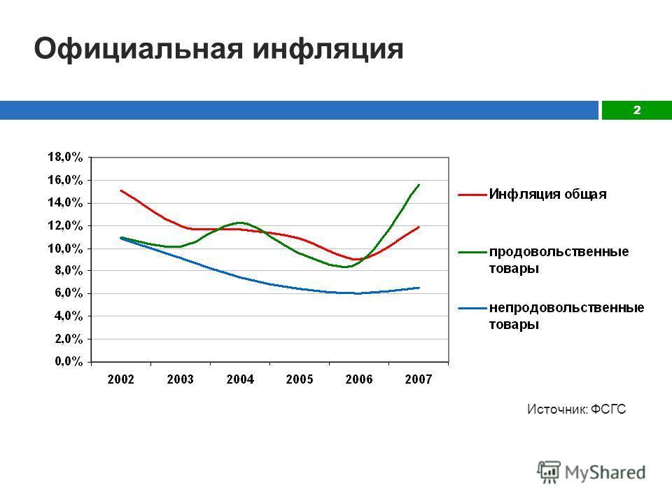 2 Официальная инфляция Источник: ФСГС
