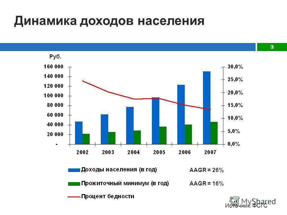 3 Руб. AAGR = 26% AAGR = 16% Динамика доходов населения Источник: ФСГС
