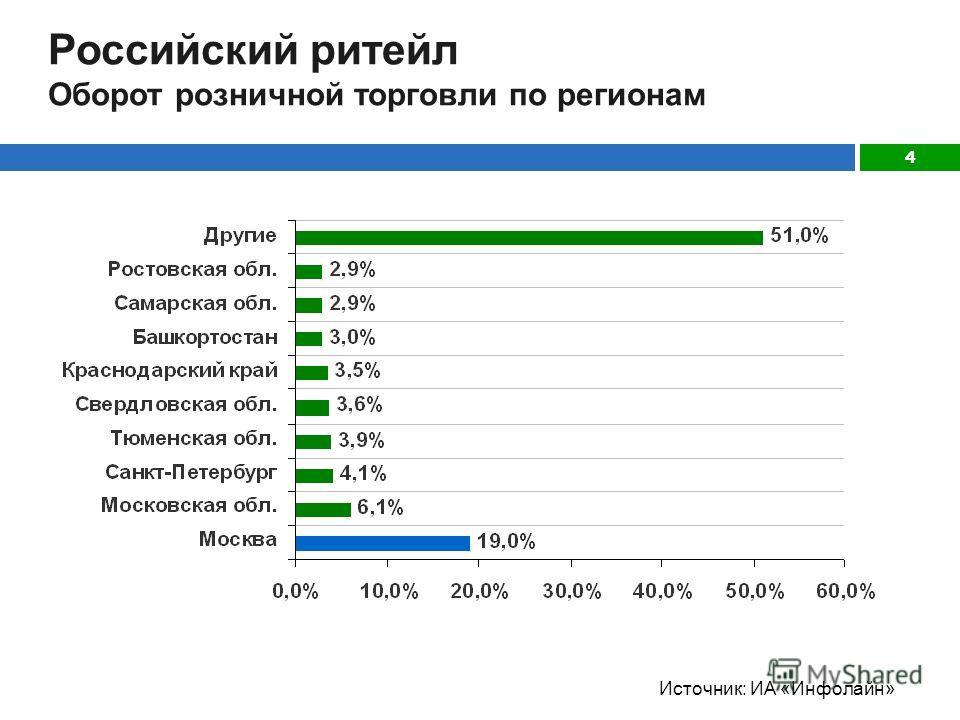 4 Российский ритейл Оборот розничной торговли по регионам Источник: ИА «Инфолайн»