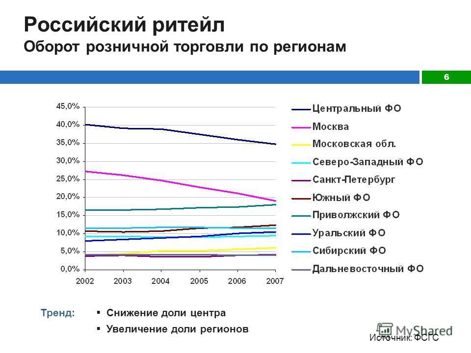 6 Российский ритейл Оборот розничной торговли по регионам Источник: ФСГС Тренд: Снижение доли центра Увеличение доли регионов
