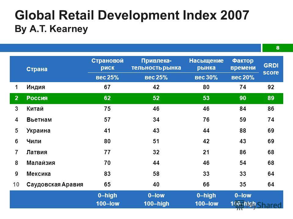 8 Global Retail Development Index 2007 By A.T. Kearney Страна Страновой риск Привлека- тельность рынка Насыщение рынка Фактор времени GRDI score вес 25% вес 30%вес 20% 1Индия6742807492 2Россия6252539089 3Китай7546 8486 4Вьетнам5734765974 5Украина4143