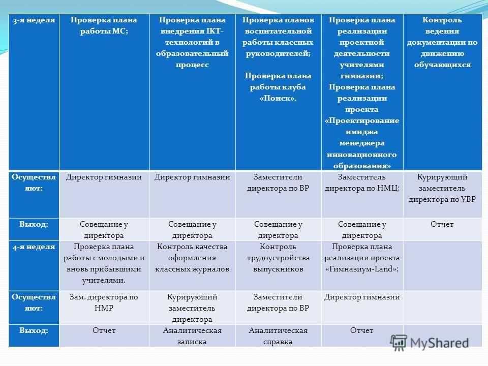 Должностная Инструкция Зам Директора Увр