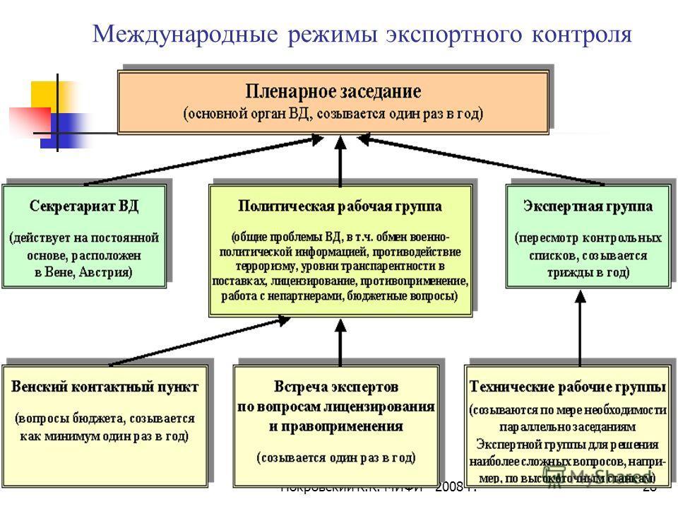 Покровский К.К. МИФИ - 2008 г.28 Международные режимы экспортного контроля