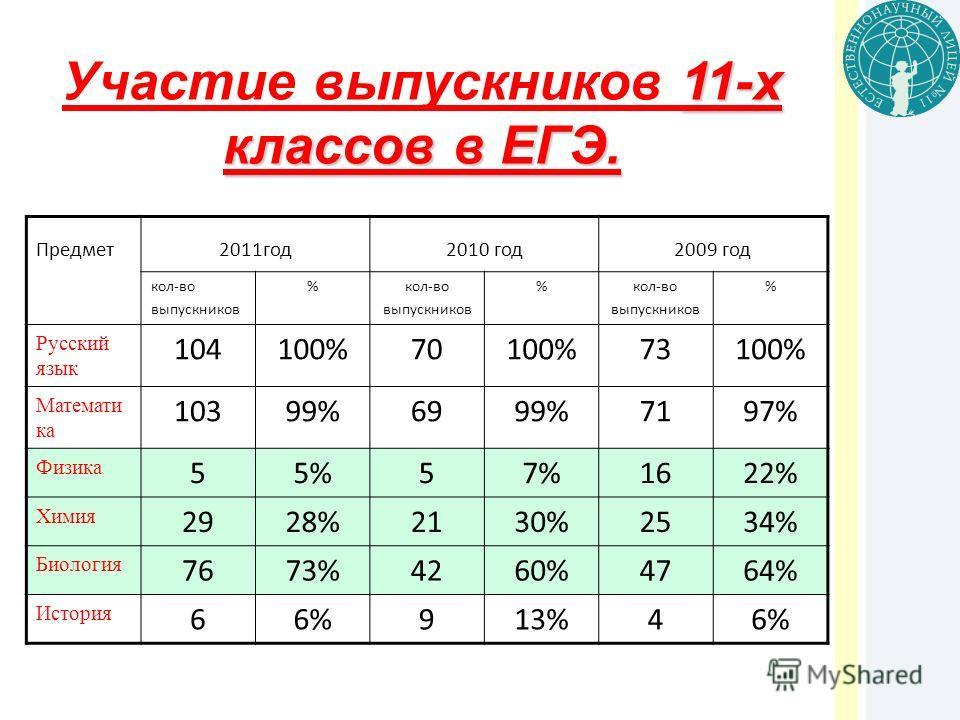 11-х классов в ЕГЭ. Участие выпускников 11-х классов в ЕГЭ. Предмет2011год2010 год2009 год кол-во выпускников %кол-во выпускников %кол-во выпускников % Русский язык 104100%70100%73100% Математи ка 10399%6999%7197% Физика 55%57%1622% Химия 2928%2130%2