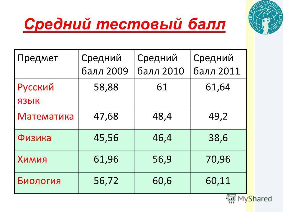 Средний тестовый балл ПредметСредний балл 2009 Средний балл 2010 Средний балл 2011 Русский язык 58,886161,64 Математика47,6848,449,2 Физика45,5646,438,6 Химия61,9656,970,96 Биология56,7260,660,11