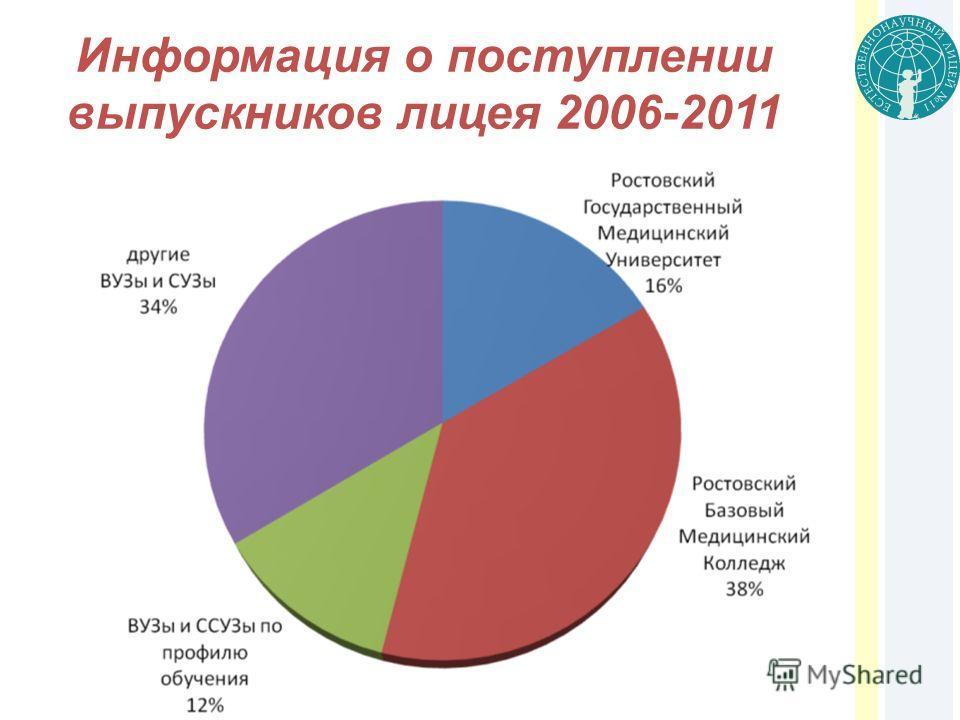 Информация о поступлении выпускников лицея 2006-2011 гг.