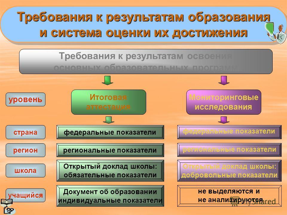 Требования к результатам образования и система оценки их достижения Требования к результатам образования и система оценки их достижения Итоговая аттестация Мониторинговые исследования Требования к результатам освоения основных образовательных програм